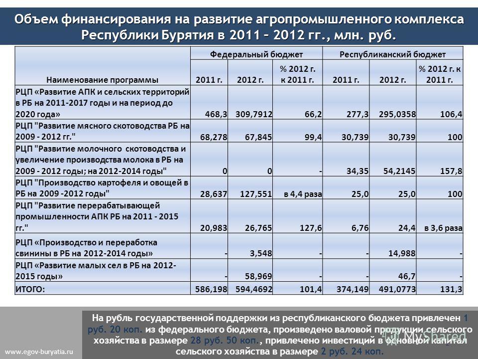 2 На рубль государственной поддержки из республиканского бюджета привлечен 1 руб. 20 коп. из федерального бюджета, произведено валовой продукции сельского хозяйства в размере 28 руб. 50 коп., привлечено инвестиций в основной капитал сельского хозяйст
