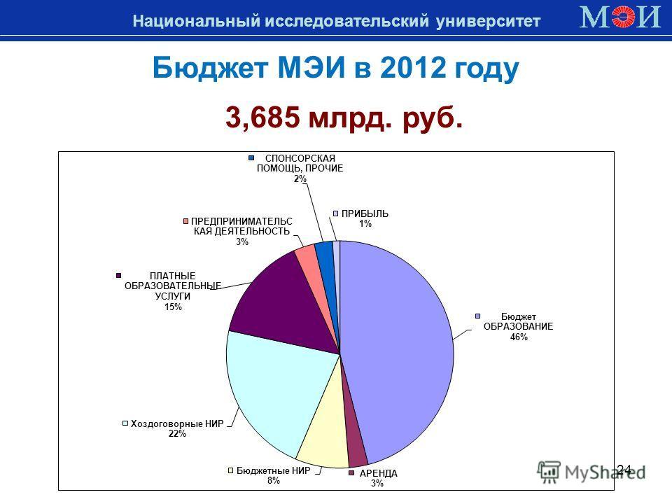 Национальный исследовательский университет 24 Бюджет МЭИ в 2012 году 3,685 млрд. руб.