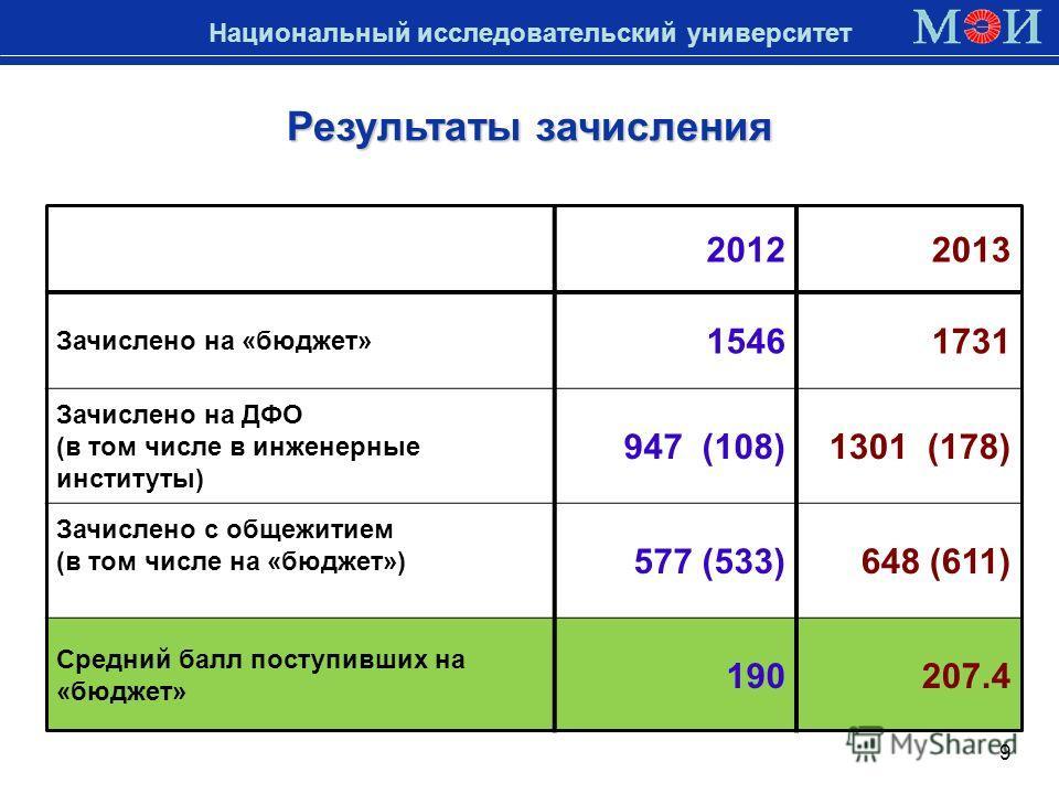 Национальный исследовательский университет Результаты зачисления 9 20122013 Зачислено на «бюджет» 15461731 Зачислено на ДФО (в том числе в инженерные институты) 947 (108)1301 (178) Зачислено с общежитием (в том числе на «бюджет») 577 (533)648 (611) С