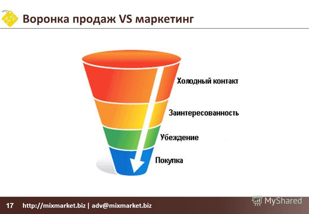 http://mixmarket.biz | adv@mixmarket.biz 17 Воронка продаж VS маркетинг