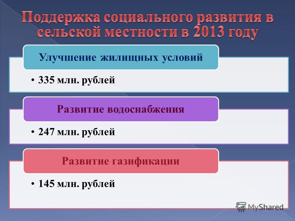 335 млн. рублей Улучшение жилищных условий 247 млн. рублей Развитие водоснабжения 145 млн. рублей Развитие газификации