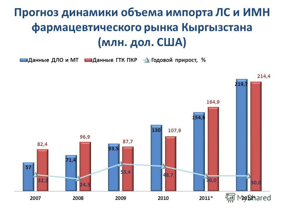 Прогноз динамики объема импорта ЛС и ИМН фармацевтического рынка Кыргызстана (млн. дол. США)