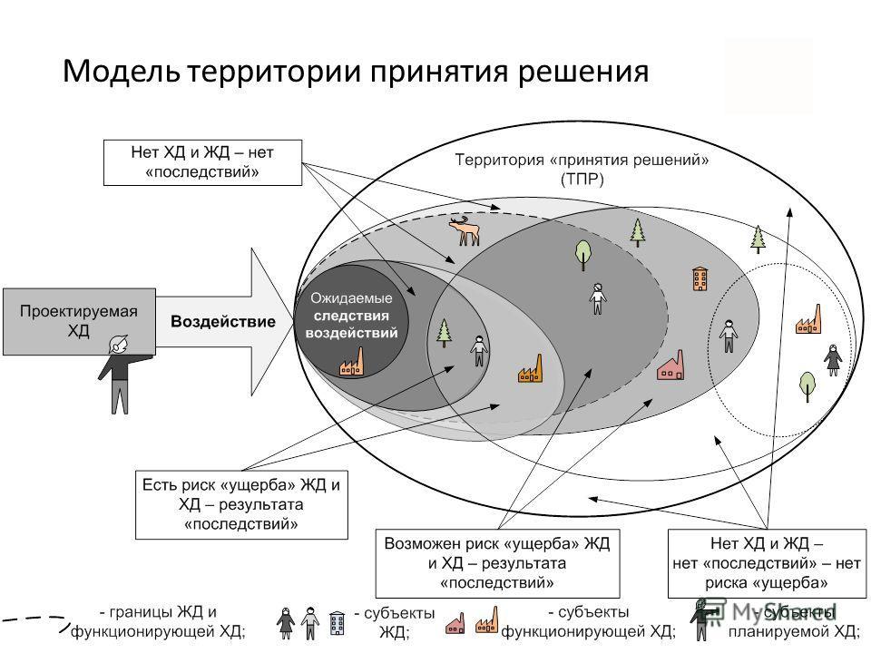 Модель территории принятия решения
