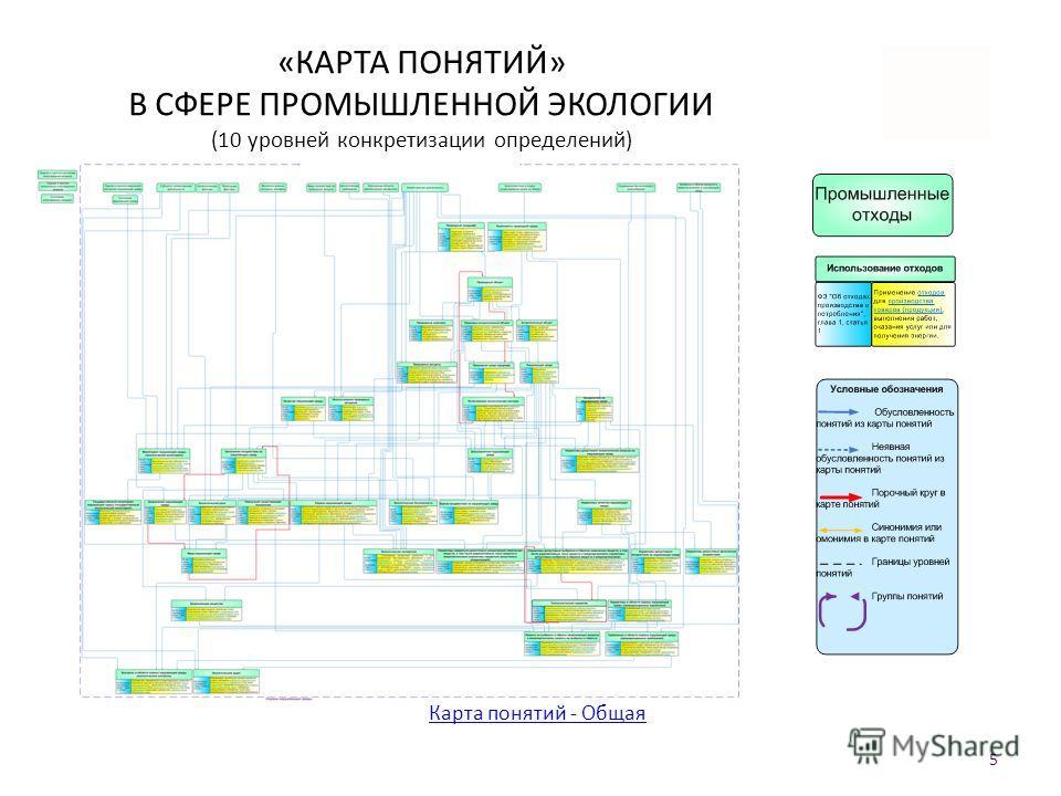 «КАРТА ПОНЯТИЙ» В СФЕРЕ ПРОМЫШЛЕННОЙ ЭКОЛОГИИ (10 уровней конкретизации определений) Карта понятий - Общая 5