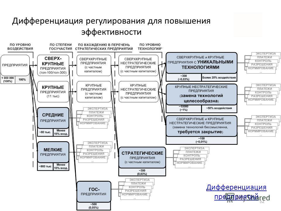 Дифференциация регулирования для повышения эффективности 52 Дифференциация предприятий