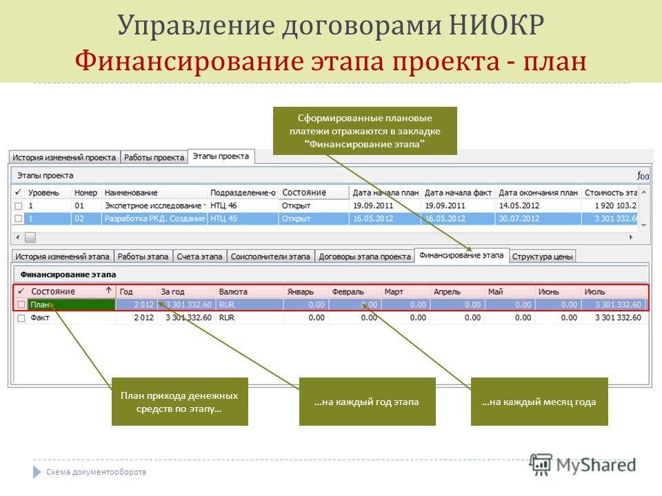 План прихода денежных средств по этапу … … на каждый год этапа … на каждый месяц года Сформированные плановые платежи отражаются в закладке Финансирование этапа Управление договорами НИОКР Финансирование этапа проекта - план Схема документооборота