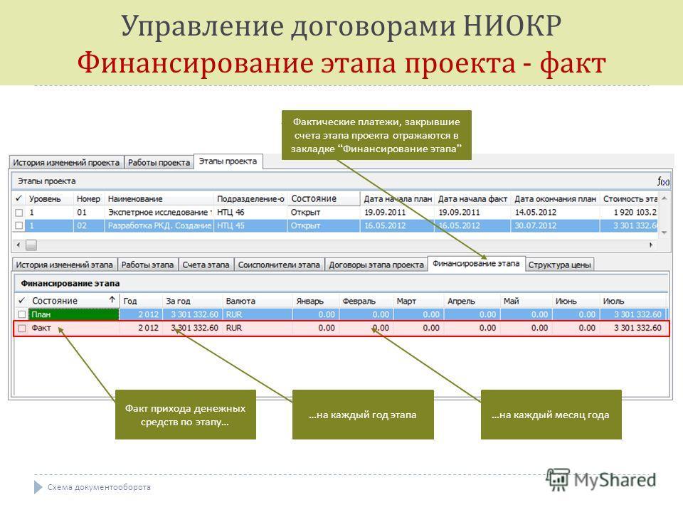 Факт прихода денежных средств по этапу … … на каждый год этапа … на каждый месяц года Фактические платежи, закрывшие счета этапа проекта отражаются в закладке Финансирование этапа Управление договорами НИОКР Финансирование этапа проекта - факт Схема