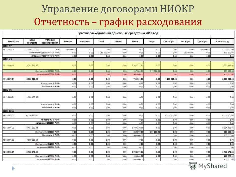 Управление договорами НИОКР Отчетность – график расходования