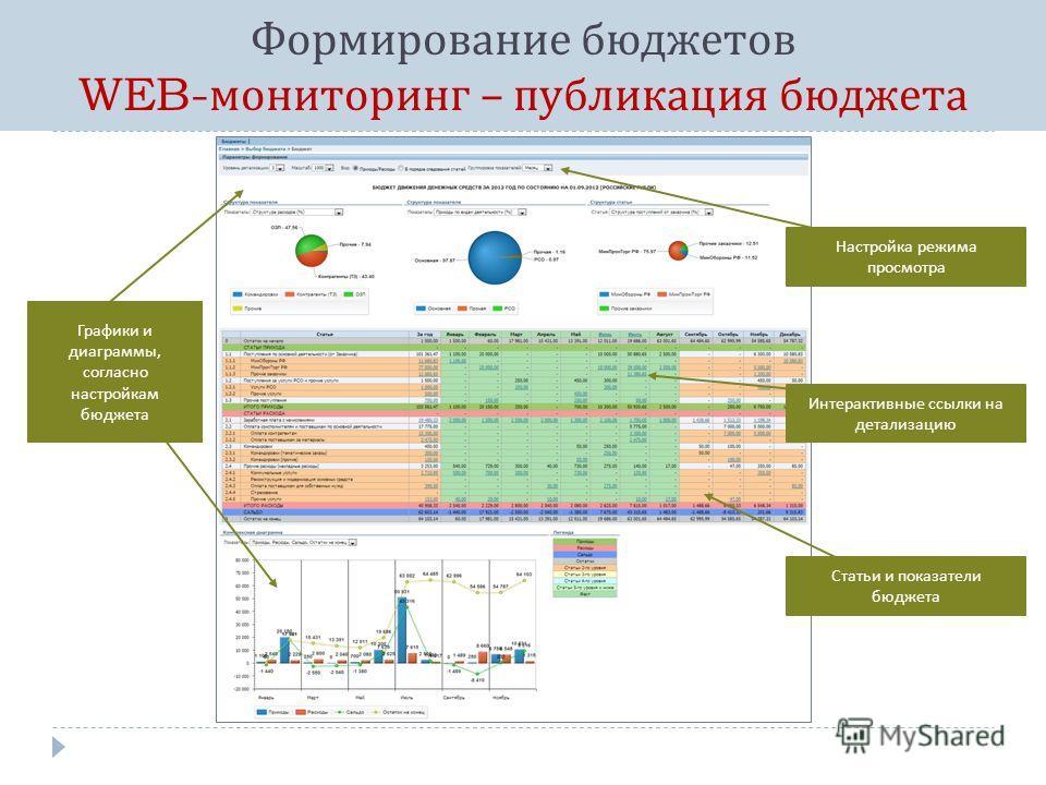 Формирование бюджетов WEB- мониторинг – публикация бюджета Настройка режима просмотра Статьи и показатели бюджета Графики и диаграммы, согласно настройкам бюджета Интерактивные ссылки на детализацию