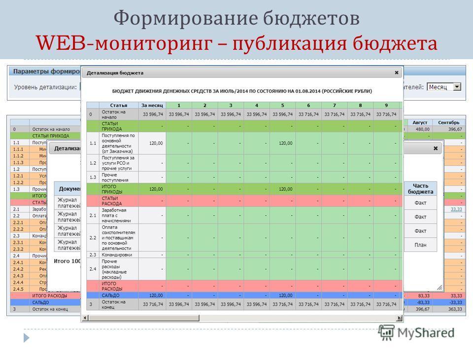Формирование бюджетов WEB- мониторинг – публикация бюджета