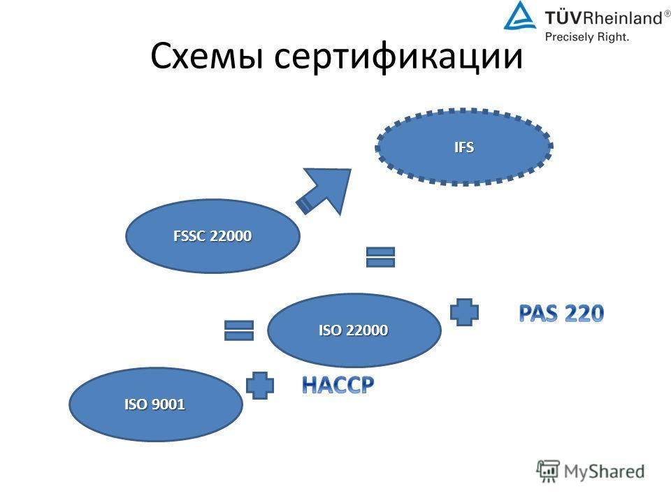 Схемы сертификации FSSC 22000