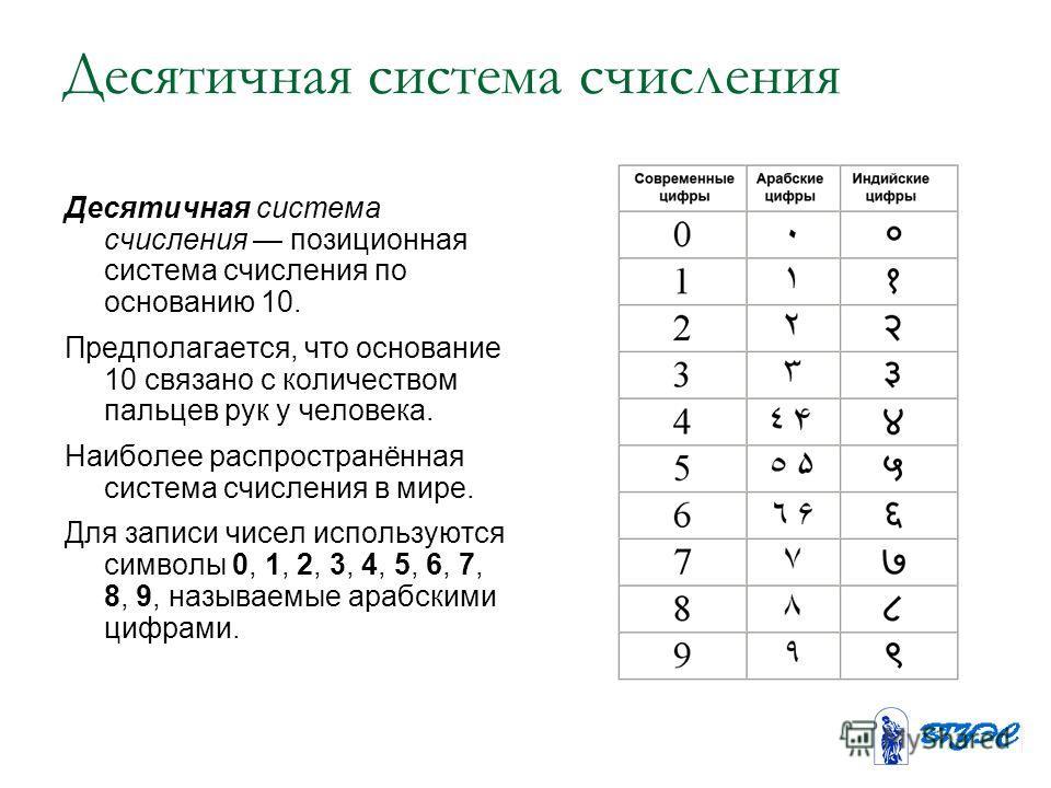 Десятичная система счисления Десятичная система счисления позиционная система счисления по основанию 10. Предполагается, что основание 10 связано с количеством пальцев рук у человека. Наиболее распространённая система счисления в мире. Для записи чис
