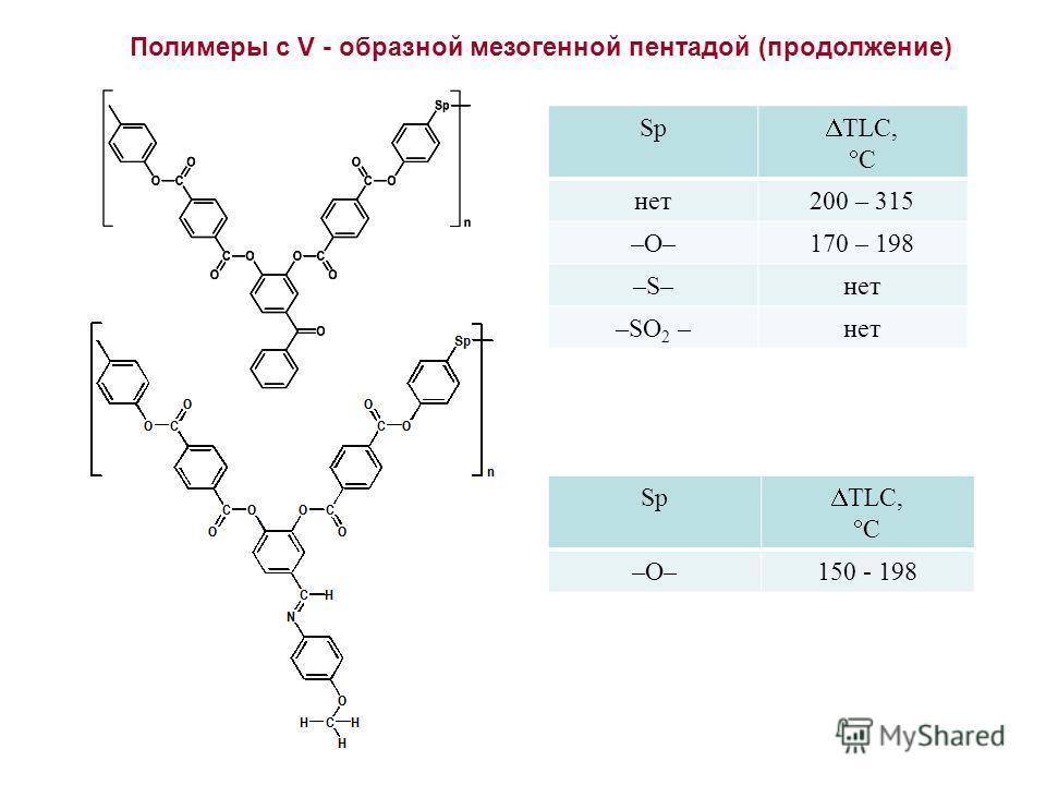 Полимеры с V - образной мезогенной пентадой (продолжение) Sp TLC, C нет 200 – 315 –O–170 – 198 –S–нет –SO 2 –нет Sp TLC, C –O–150 - 198