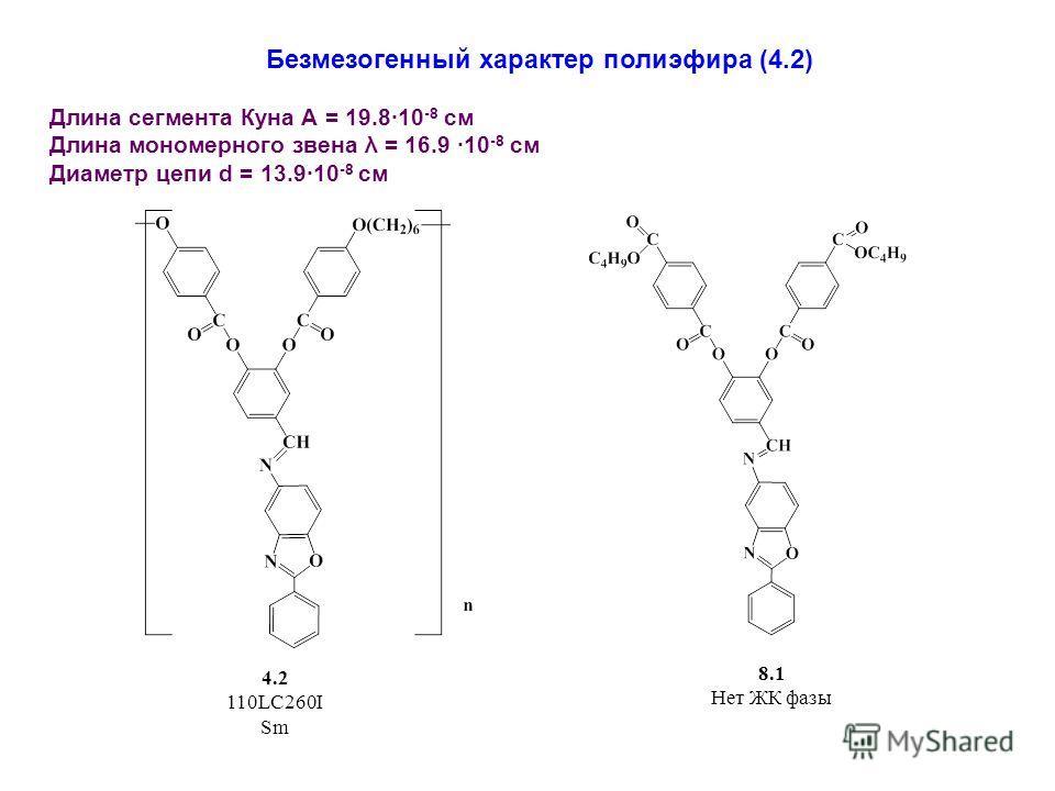 4.2 110LC260I Sm 8.1 Нет ЖК фазы Безмезогенный характер полиэфира (4.2) Длина сегмента Куна А = 19.810 -8 см Длина мономерного звена λ = 16.9 10 -8 см Диаметр цепи d = 13.910 -8 см