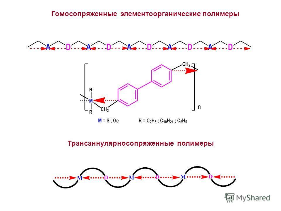 Гомосопряженные элементоорганические полимеры Трансаннулярносопряженные полимеры