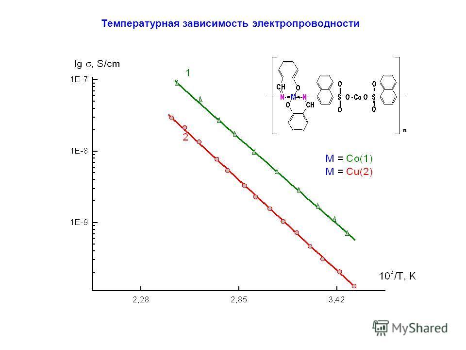 Температурная зависимость электропроводности