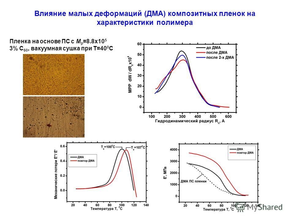 Влияние малых деформаций (ДМА) композитных пленок на характеристики полимера Пленка на основе ПС с M p =8.8 х 10 5 3% С 60, вакуумная сушка при Т=40 0 С