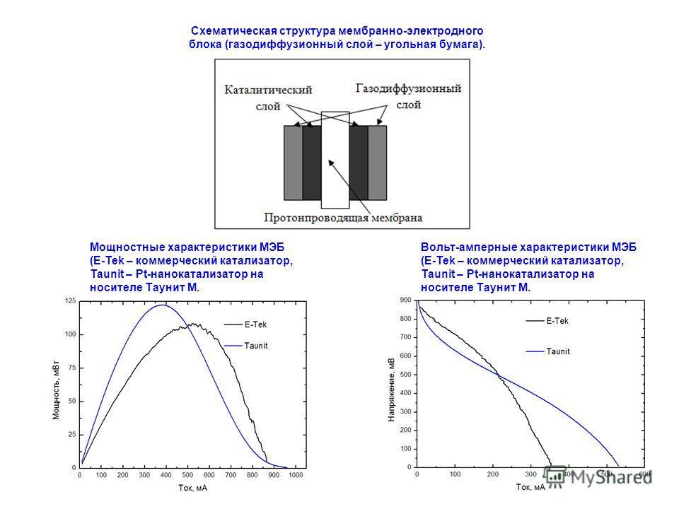 Вольт-амперные характеристики МЭБ (E-Tek – коммерческий катализатор, Taunit – Pt-нанокатализатор на носителе Таунит М. Мощностные характеристики МЭБ (E-Tek – коммерческий катализатор, Taunit – Pt-нанокатализатор на носителе Таунит М. Схематическая ст