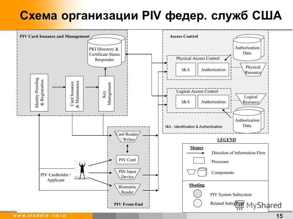 w w w. a l a d d i n – r d. r u Схема организации PIV фидер. служб США 15