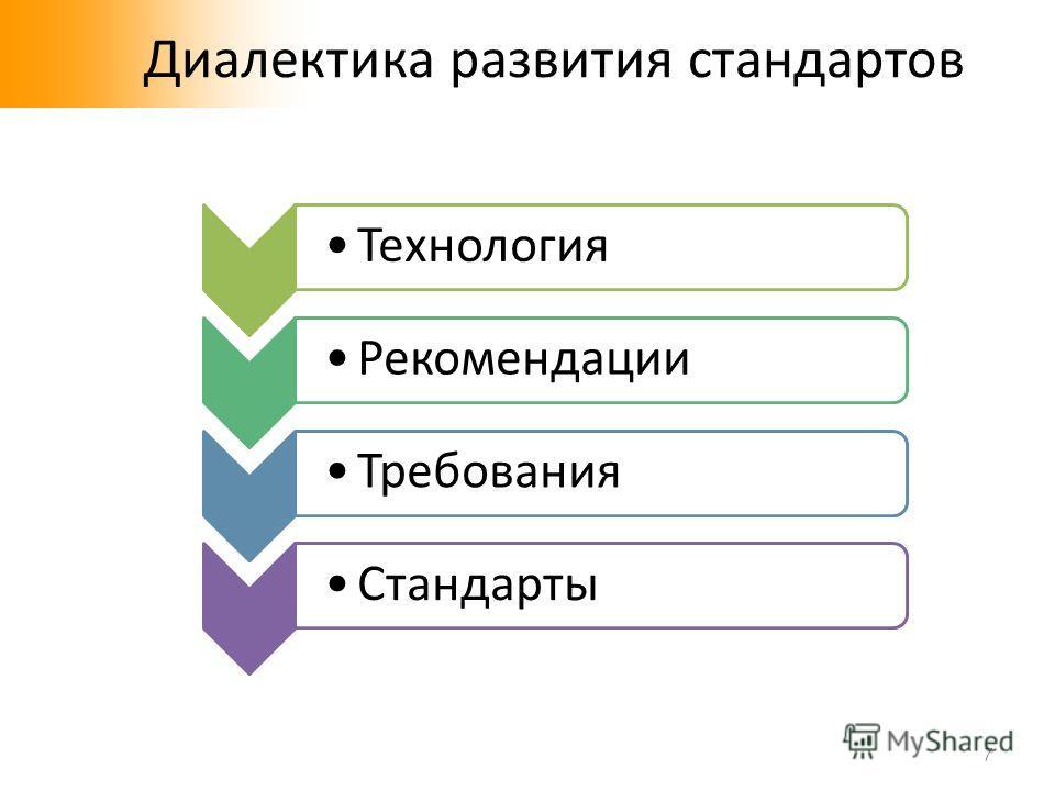 Диалектика развития стандартов 7 Технология Рекомендации Требования Стандарты