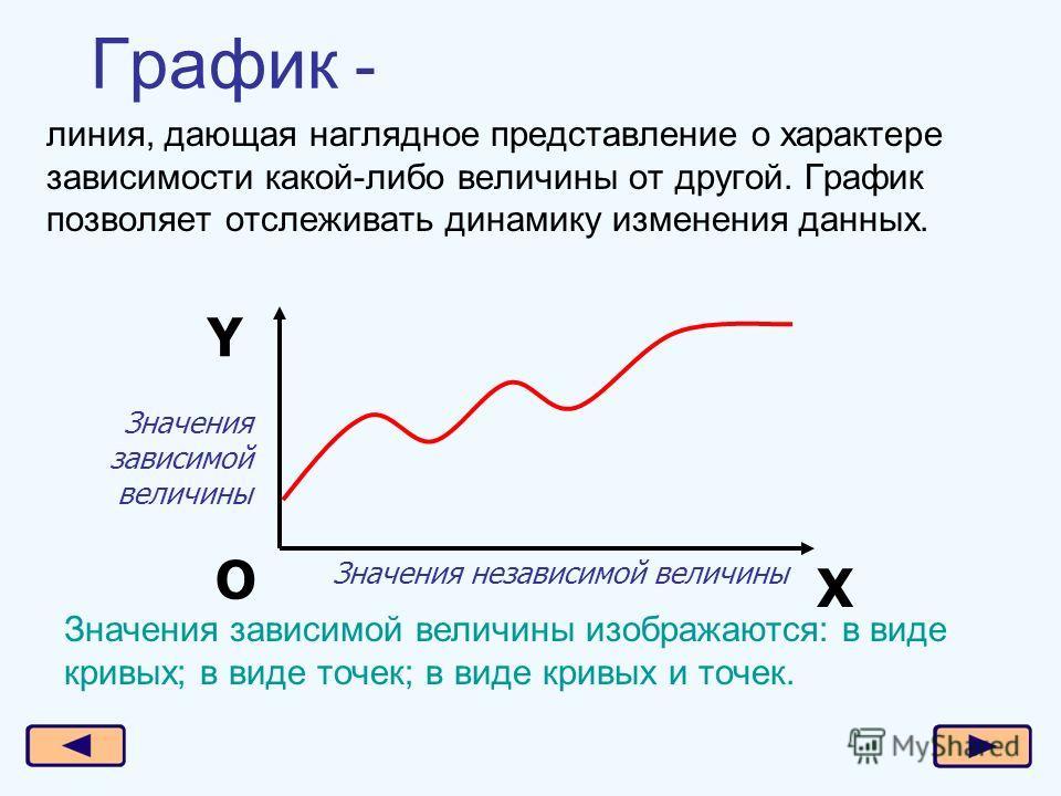линия, дающая наглядное представление о характере зависимости какой-либо величины от другой. График позволяет отслеживать динамику изменения данных. Х Y О Значения независимой величины Значения зависимой величины Значения зависимой величины изображаю