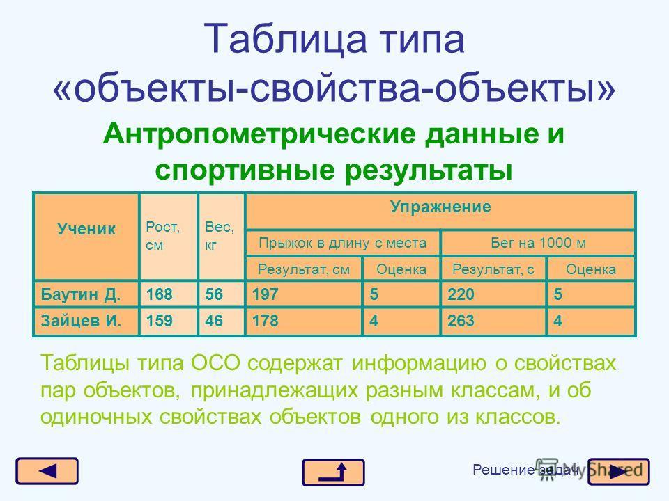 Таблица типа «объекты-свойства-объекты» Ученик Рост, см Вес, кг Упражнение Прыжок в длину с места Бег на 1000 м Результат, см ОценкаРезультат, с Оценка Баутин Д.1685619752205 Зайцев И.1594617842634 Антропометрические данные и спортивные результаты Та