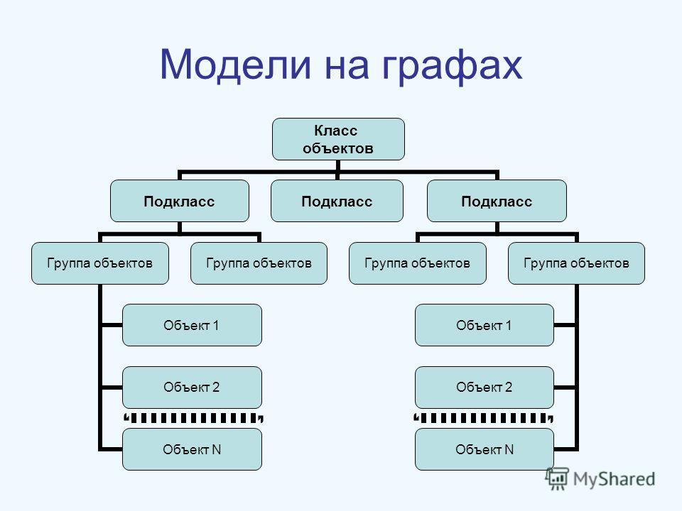 Модели на графах