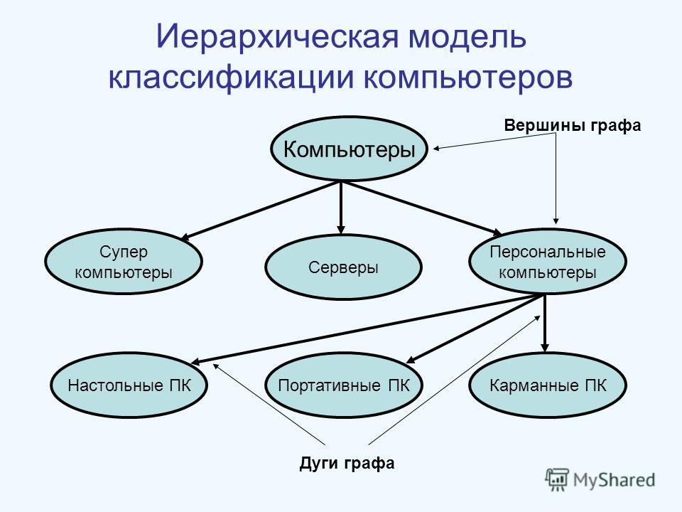 Иерархическая модель классификации компьютеров Компьютеры Персональные компьютеры Серверы Супер компьютеры Карманные ПКПортативные ПКНастольные ПК Вершины графа Дуги графа