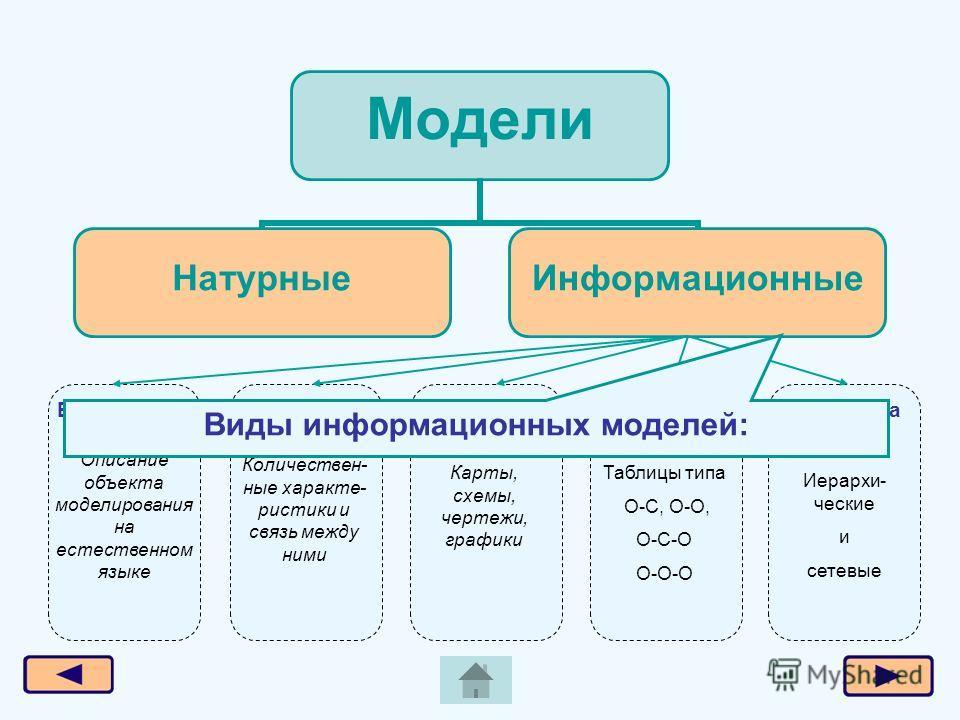 Модели Натурные Информационные Вербальные Модели на графах Графические Табличные Математические Описание объекта моделирования на естественном языке Количествен- ные характеристики и связь между ними Карты, схемы, чертежи, графики Таблицы типа О-С, О