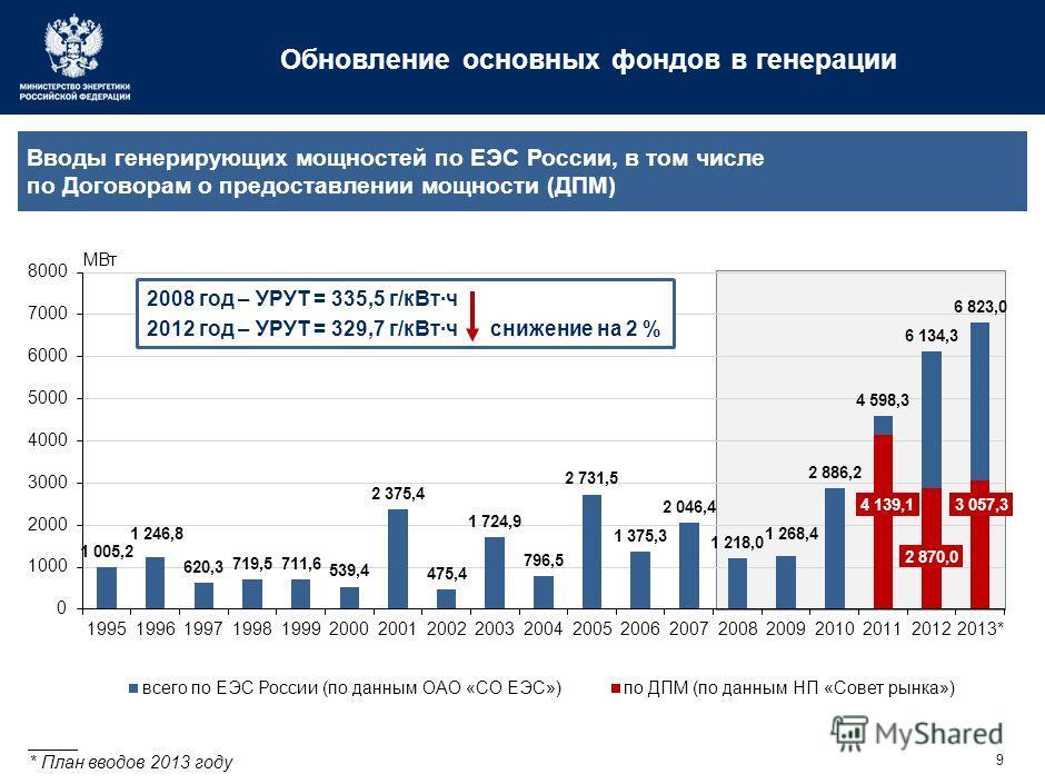 9 Обновление основных фондов в генерации _____ * План вводов 2013 году Вводы генерирующих мощностей по ЕЭС России, в том числе по Договорам о предоставлении мощности (ДПМ) 2008 год – УРУТ = 335,5 г/к Вт·ч 2012 год – УРУТ = 329,7 г/к Вт·ч снижение на