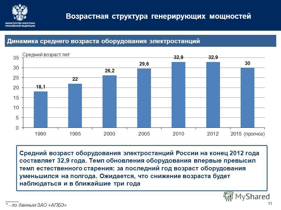 11 Возрастная структура генерирующих мощностей _____ * - по данным ЗАО «АПБЭ» Средний возраст оборудования электростанций России на конец 2012 года составляет 32,9 года. Темп обновления оборудования впервые превысил темп естественного старения: за по