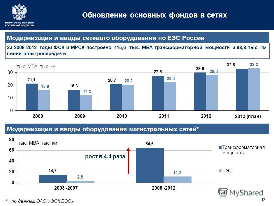 12 Обновление основных фондов в сетях За 2008-2012 годы ФСК и МРСК построено 115,6 тыс. МВА трансформаторной мощности и 98,8 тыс. км линий электропередачи Модернизация и вводы сетевого оборудования по ЕЭС России Модернизация и вводы оборудования маги
