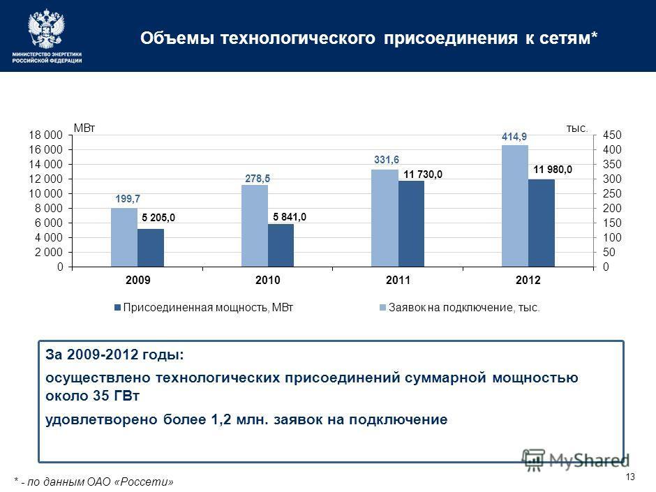 13 Объемы технологического присоединения к сетям* За 2009-2012 годы: осуществлено технологических присоединений суммарной мощностью около 35 ГВт удовлетворено более 1,2 млн. заявок на подключение * - по данным ОАО «Россети»
