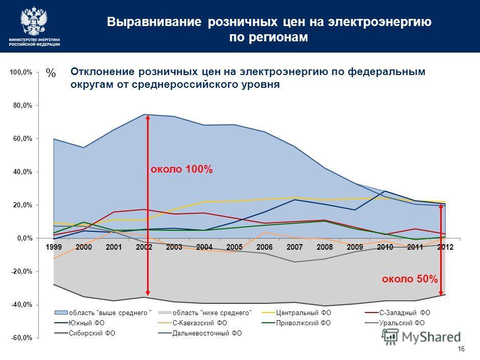 16 Выравнивание розничных цен на электроэнергию по регионам Отклонение розничных цен на электроэнергию по федеральным округам от среднероссийского уровня около 100% около 50%