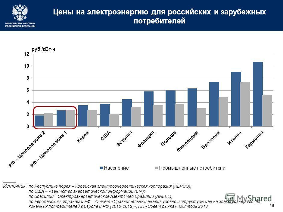 18 Цены на электроэнергию для российских и зарубежных потребителей _____ Источник: по Республике Корея – Корейская электроэнергетическая корпорация (KEPCO); по США – Агентство энергетической информации (EIA); по Бразилии – Электроэнергетическое Агент