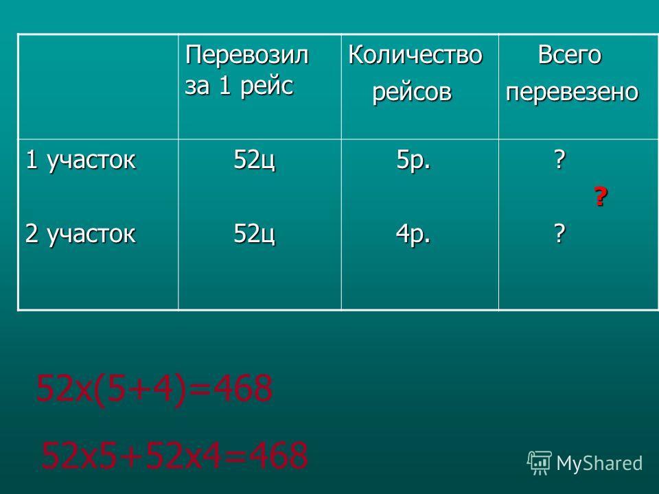 Перевозил за 1 рейс Количество рейсов рейсов Всего Всегоперевезено 1 участок 2 участок 52 ц 52 ц 5 р. 5 р. 4 р. 4 р. ? ? ? 52x(5+4)=468 52x5+52x4=468
