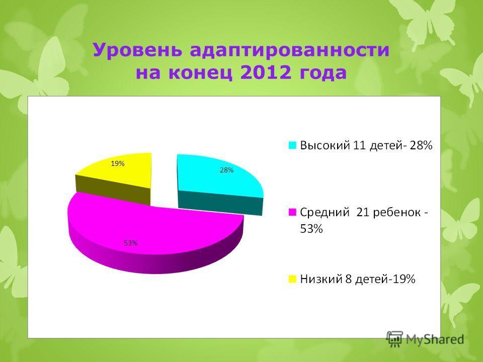 Уровень адаптированности на конец 2012 года