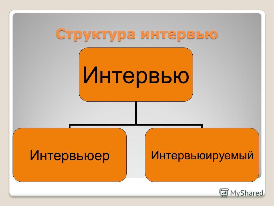 Структура интервью Интервью Интервьюер Интервьюируемый