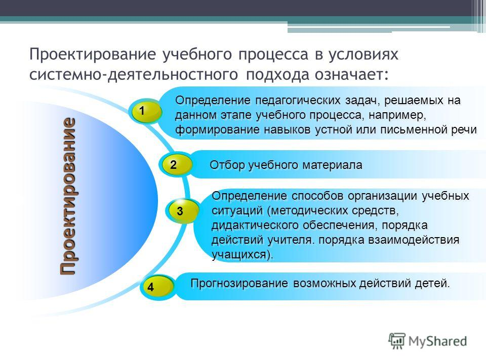 Проектирование учебного процесса в условиях системно-деятельностного подхода означает: Проектирование 1 Определение педагогических задач, решаемых на данном этапе учебного процесса, например, формирование навыков устной или письменной речи 2 Отбор уч