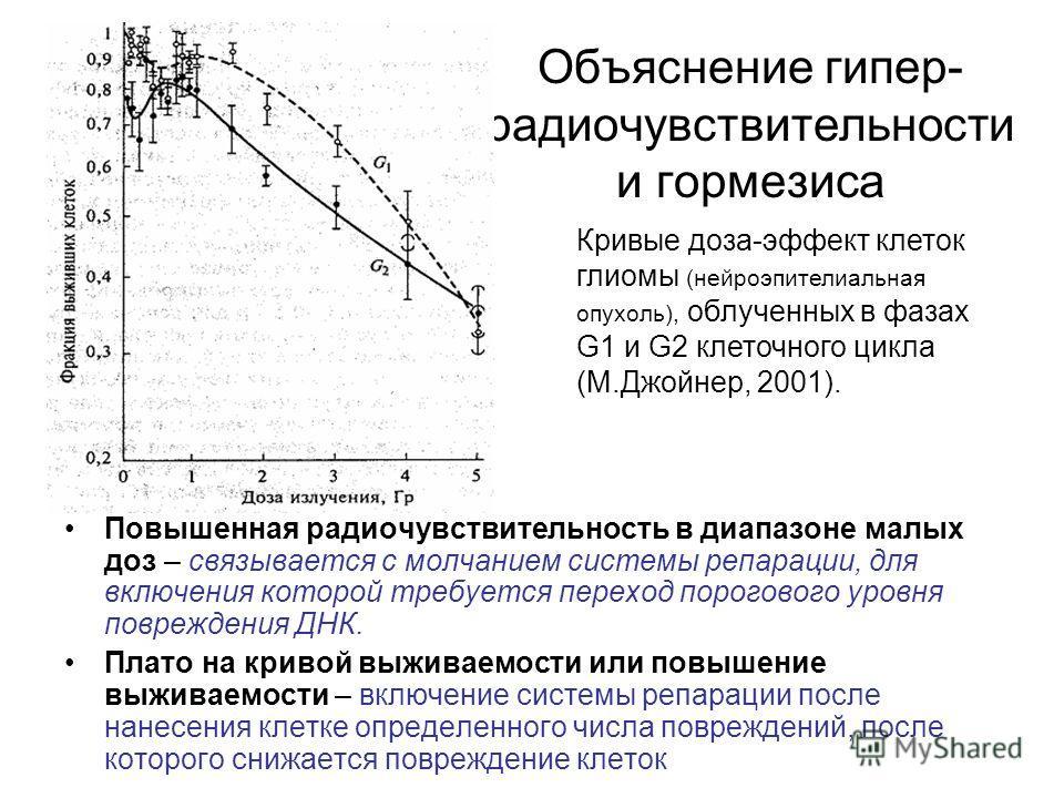 Объяснение гипер- радиочувствительности и гормезиса Повышенная радиочувствительность в диапазоне малых доз – связывается с молчанием системы репарации, для включения которой требуется переход порогового уровня повреждения ДНК. Плато на кривой выживае