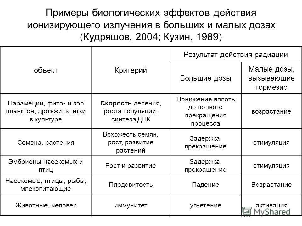 Примеры биологических эффектов действия ионизирующего излучения в больших и малых дозах (Кудряшов, 2004; Кузин, 1989) объект Критерий Результат действия радиации Большие дозы Малые дозы, вызывающие гормезис Парамеции, фито- и зоопланктон, дрожжи, кле