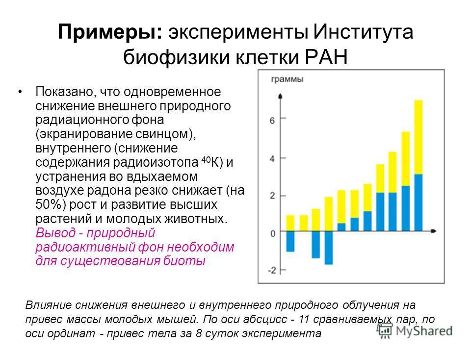 Примеры: эксперименты Института биофизики клетки РАН Показано, что одновременное снижение внешнего природного радиационного фона (экранирование свинцом), внутреннего (снижение содержания радиоизотопа 40 К) и устранения во вдыхаемом воздухе радона рез