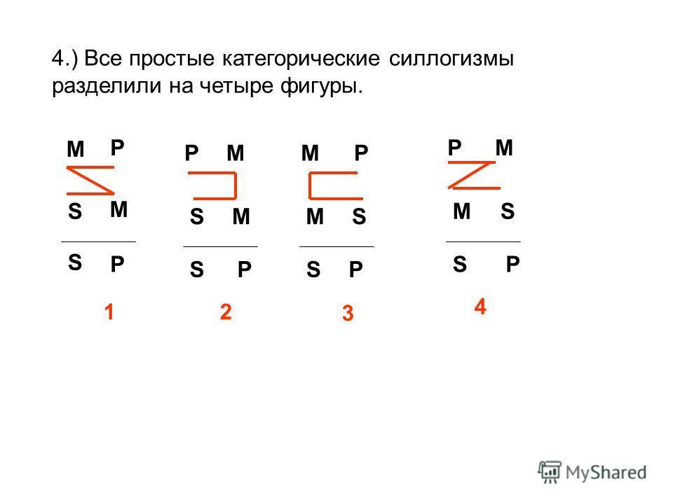4.) Все простые категорические силлогизмы разделили на четыре фигуры. М ММ МР М М М Р Р Р Р РР Р М S S S S S S S S 1 3 2 4