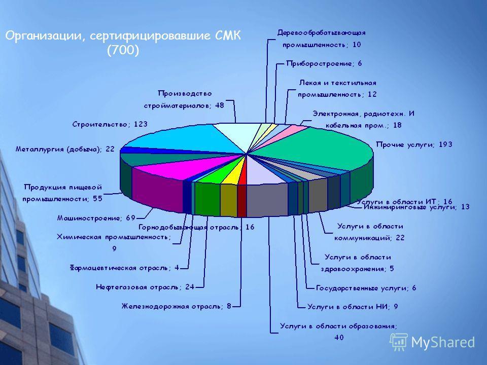 Организации, сертифицировавшие СМК (700)