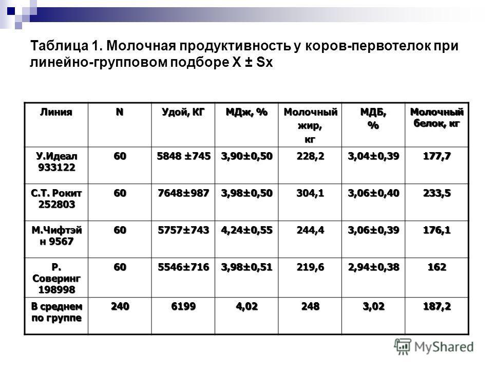 Таблица 1. Молочная продуктивность у коров-первотелок при линейно-групповом подборе X ± Sx ЛинияN Удой, КГ МДж, % Молочныйжир,кгМДБ,% Молочный белок, кг У.Идеал 933122 60 5848 ±745 3,90±0,50228,23,04±0,39177,7 С.Т. Рокит 252803 607648±9873,98±0,50304