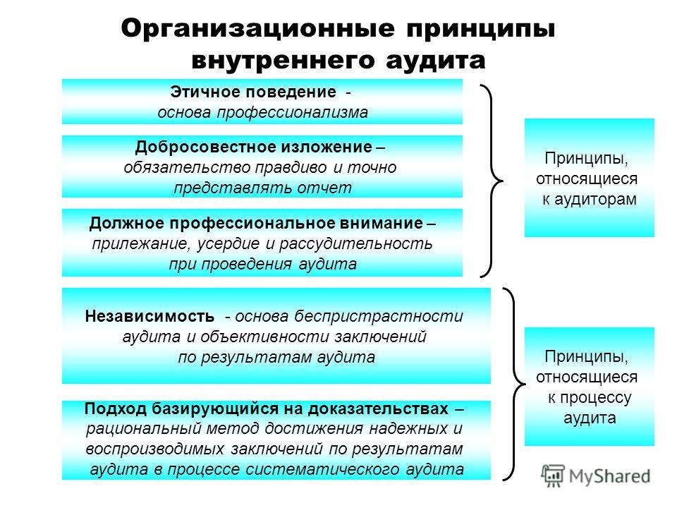 Организационные принципы внутреннего аудита Этичное поведение - основа профессионализма Добросовестное изложение – обязательство правдиво и точно представлять отчет Должное профессиональное внимание – прилежание, усердие и рассудительность при провед