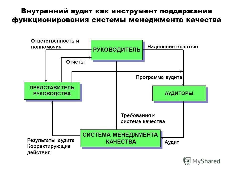 1 Внутренний аудит как инструмент поддержания функционирования системы менеджмента качества РУКОВОДИТЕЛЬ ПРЕДСТАВИТЕЛЬ РУКОВОДСТВА ПРЕДСТАВИТЕЛЬ РУКОВОДСТВА Программа аудита Наделение властью Отчеты Ответственность и полномочия Требования к системе к