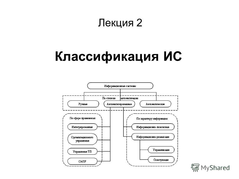 Классификация ИС Лекция 2