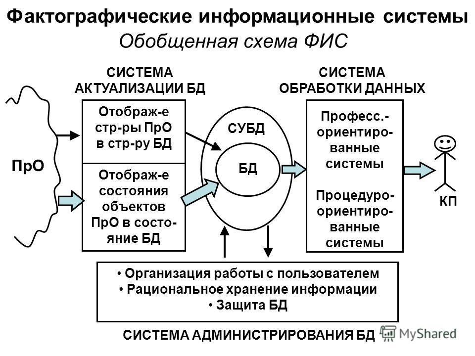 системы Обобщенная схема