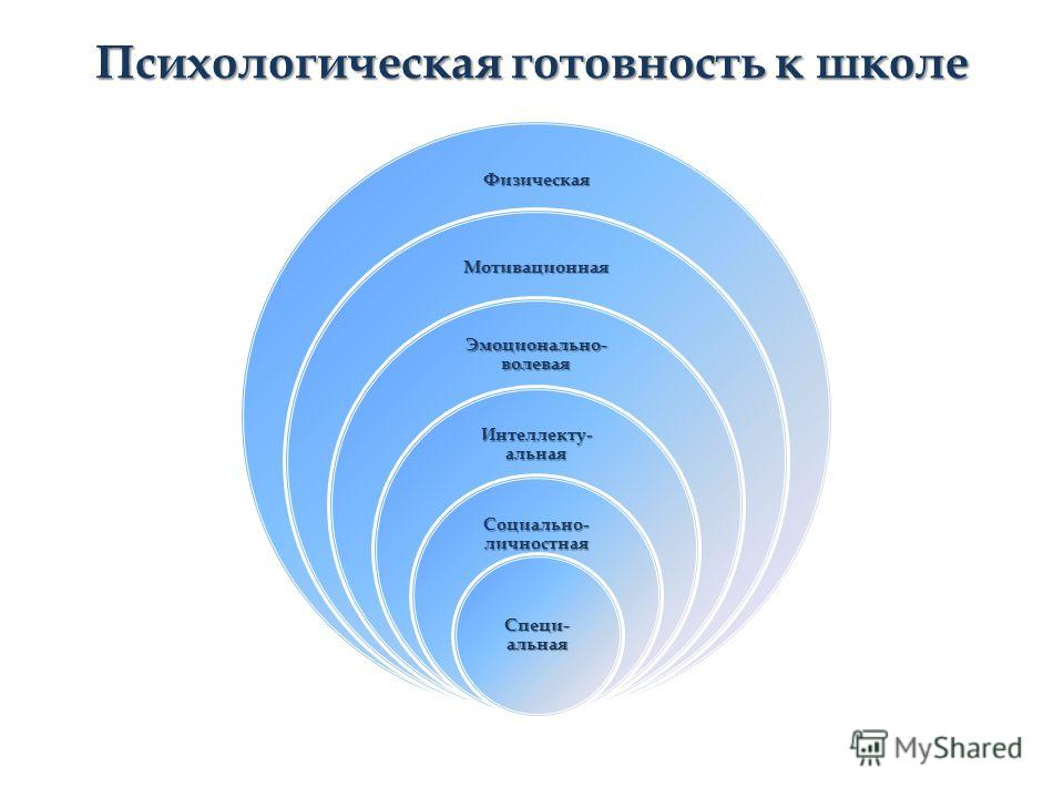 Психологическая готовность к школе Физическая Мотивационная Эмоционально- волевая Интеллекту- альная Социально- личностная Специ- альная